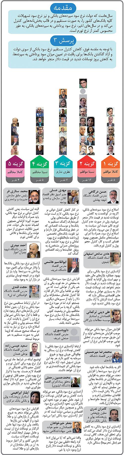 افزایش نرخ سود بانکی خواست جامعه اقتصادی ایران است ؟ ( دنیای اقتصاد - خسرو یعقوبی )